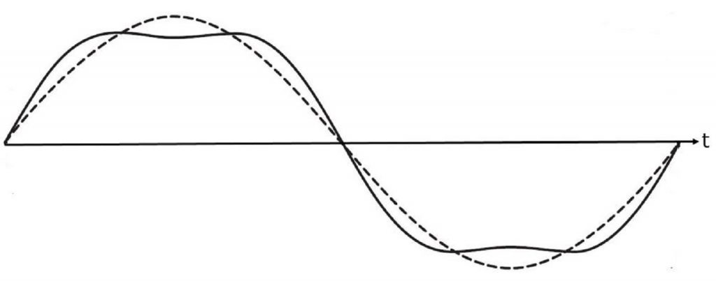 3f waveform